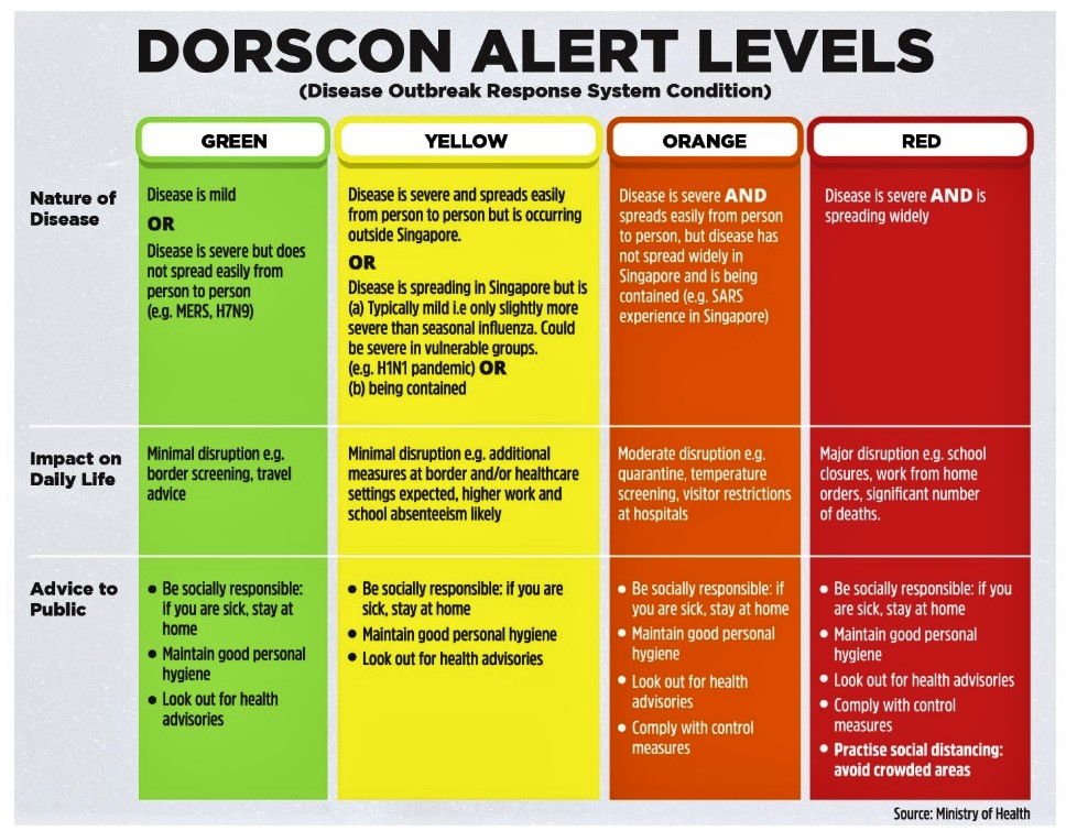 DORSCON Orange
